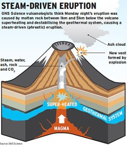 1. Basic diagram showing a phreatic eruption/explosion