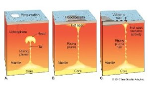 Formation of a mantle plume and island chain.